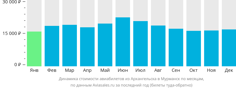 Динамика стоимости авиабилетов из Архангельска в Мурманск по месяцам