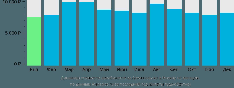 Динамика стоимости авиабилетов из Архангельска в Москву по месяцам
