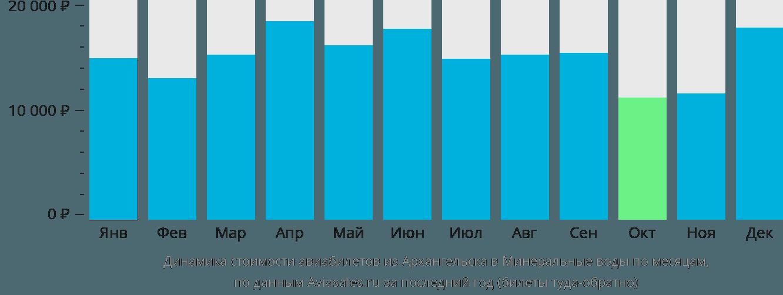 Динамика стоимости авиабилетов из Архангельска в Минеральные воды по месяцам
