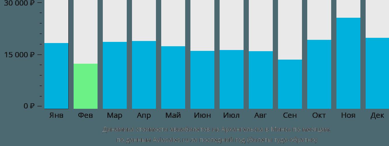 Динамика стоимости авиабилетов из Архангельска в Минск по месяцам