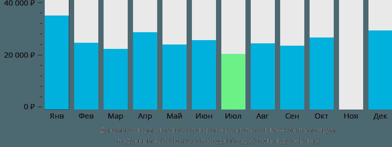Динамика стоимости авиабилетов из Архангельска в Мюнхен по месяцам
