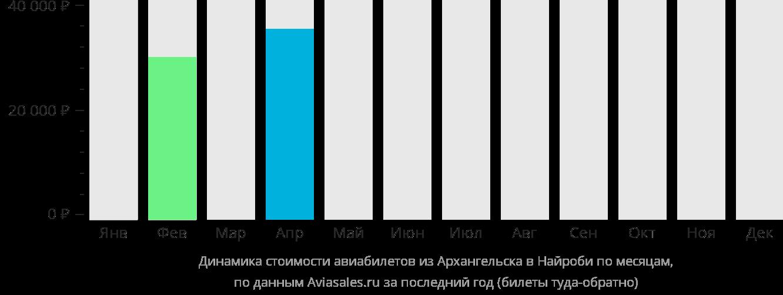 Динамика стоимости авиабилетов из Архангельска в Найроби по месяцам