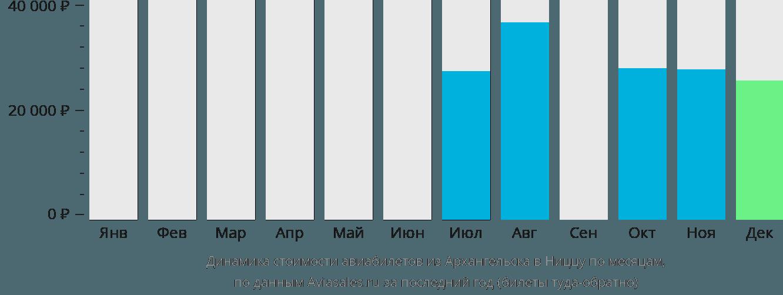 Динамика стоимости авиабилетов из Архангельска в Ниццу по месяцам
