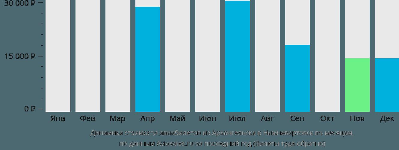 Динамика стоимости авиабилетов из Архангельска в Нижневартовск по месяцам