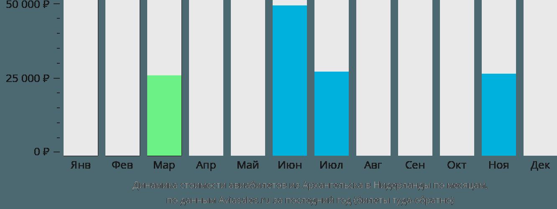 Динамика стоимости авиабилетов из Архангельска в Нидерланды по месяцам