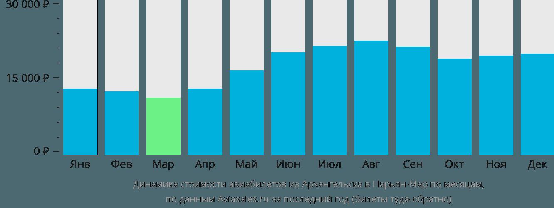 Динамика стоимости авиабилетов из Архангельска в Нарьян-Мар по месяцам