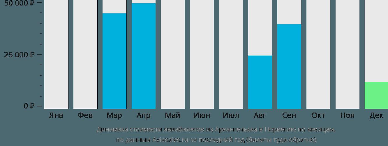 Динамика стоимости авиабилетов из Архангельска в Норвегию по месяцам