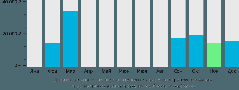 Динамика стоимости авиабилетов из Архангельска в Новый Уренгой по месяцам