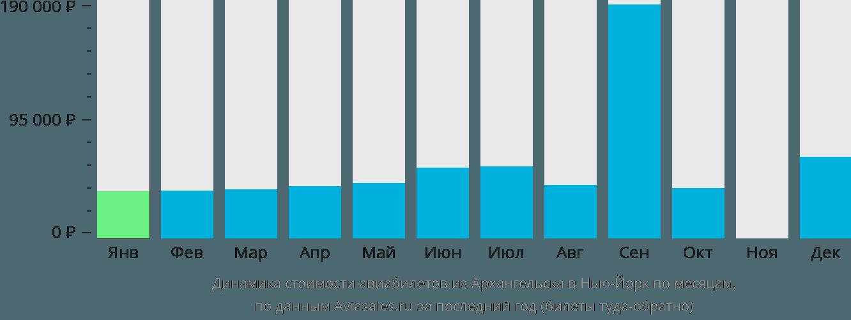 Динамика стоимости авиабилетов из Архангельска в Нью-Йорк по месяцам
