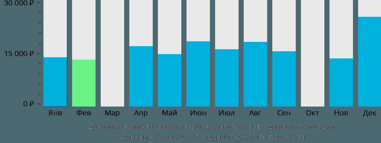 Динамика стоимости авиабилетов из Архангельска во Владикавказ по месяцам