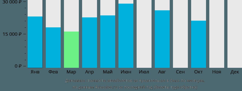 Динамика стоимости авиабилетов из Архангельска в Омск по месяцам