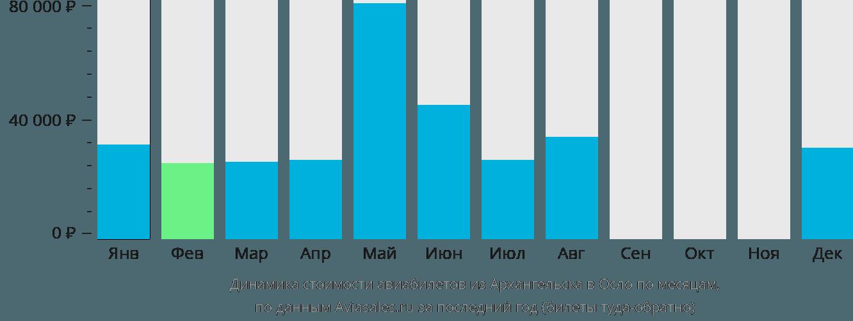 Динамика стоимости авиабилетов из Архангельска в Осло по месяцам