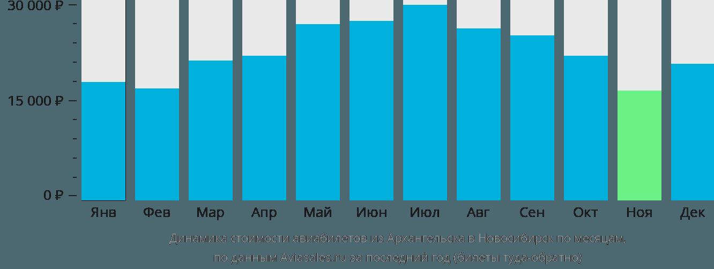 Динамика стоимости авиабилетов из Архангельска в Новосибирск по месяцам