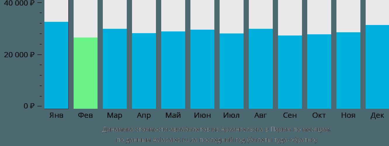 Динамика стоимости авиабилетов из Архангельска в Париж по месяцам