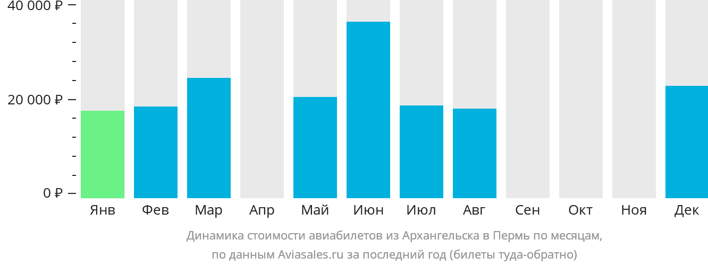 Динамика стоимости авиабилетов из Архангельска в Пермь по месяцам