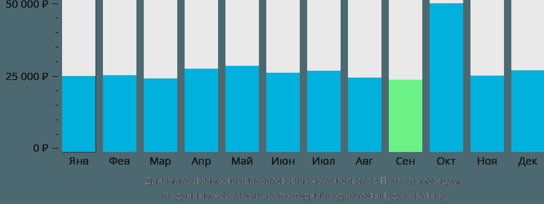 Динамика стоимости авиабилетов из Архангельска в Прагу по месяцам
