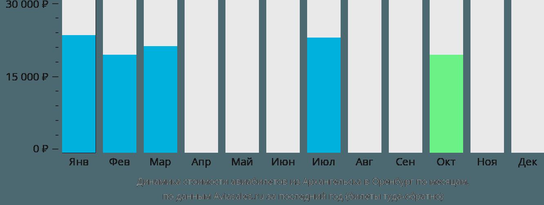 Динамика стоимости авиабилетов из Архангельска в Оренбург по месяцам