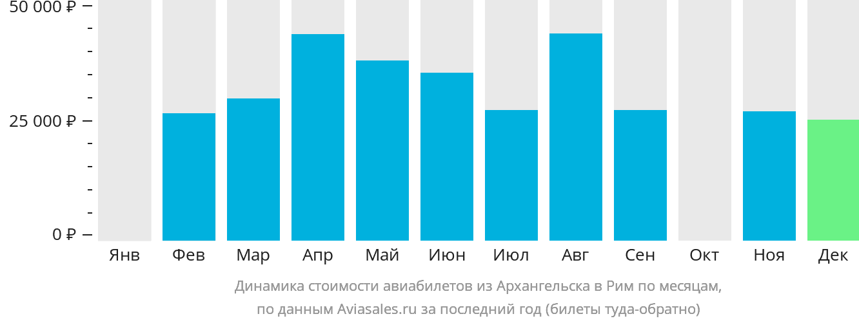 Динамика стоимости авиабилетов из Архангельска в Рим по месяцам