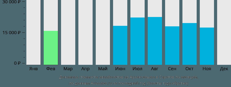 Динамика стоимости авиабилетов из Архангельска в Саратов по месяцам