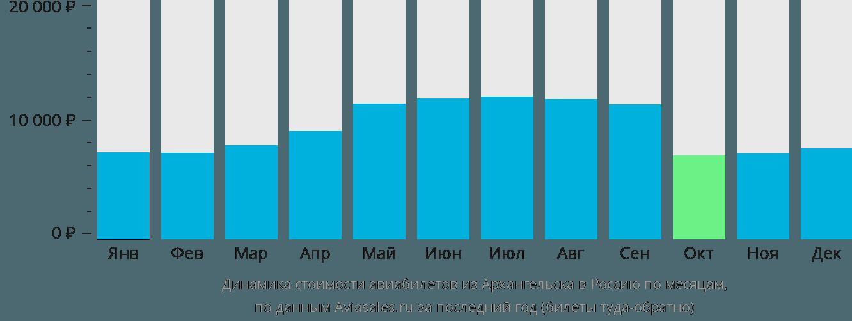 Динамика стоимости авиабилетов из Архангельска в Россию по месяцам