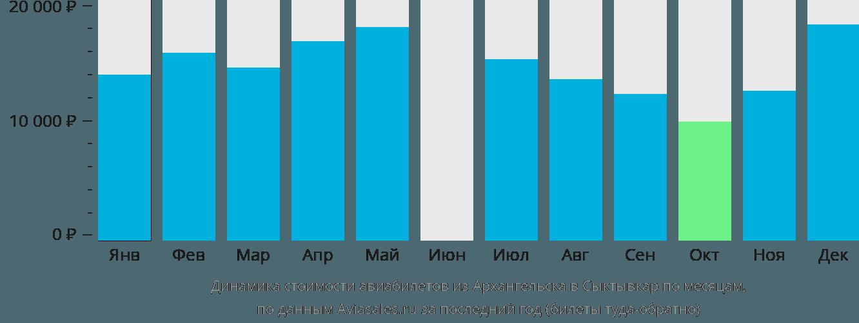 Динамика стоимости авиабилетов из Архангельска в Сыктывкар по месяцам