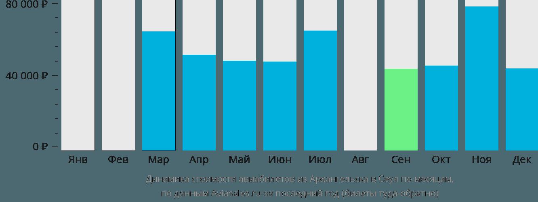Динамика стоимости авиабилетов из Архангельска в Сеул по месяцам