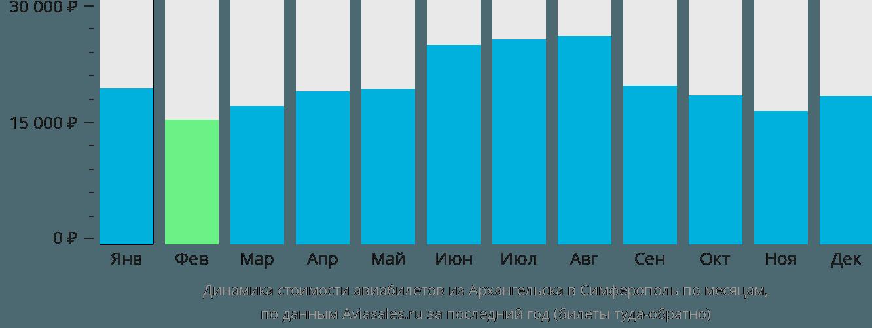 Динамика стоимости авиабилетов из Архангельска в Симферополь по месяцам