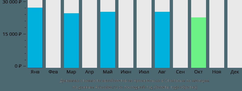 Динамика стоимости авиабилетов из Архангельска в Стокгольм по месяцам