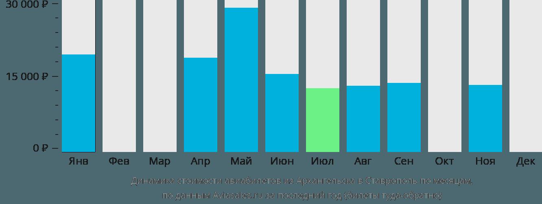 Динамика стоимости авиабилетов из Архангельска в Ставрополь по месяцам