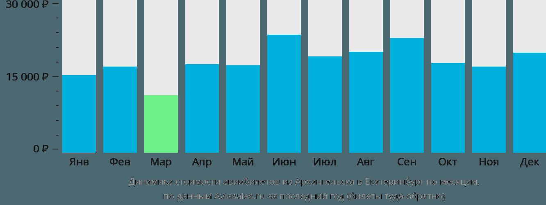 Динамика стоимости авиабилетов из Архангельска в Екатеринбург по месяцам