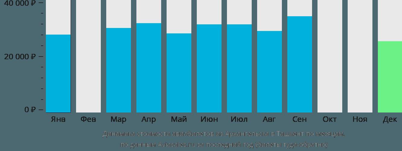 Динамика стоимости авиабилетов из Архангельска в Ташкент по месяцам