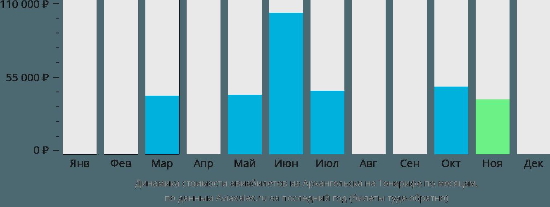 Динамика стоимости авиабилетов из Архангельска на Тенерифе по месяцам