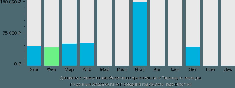 Динамика стоимости авиабилетов из Архангельска в Таиланд по месяцам