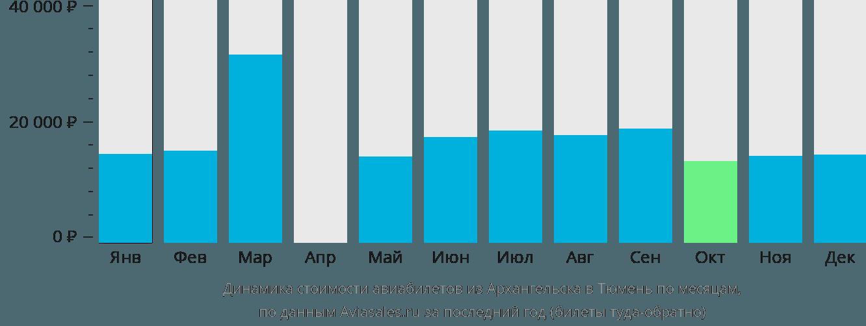 Динамика стоимости авиабилетов из Архангельска в Тюмень по месяцам