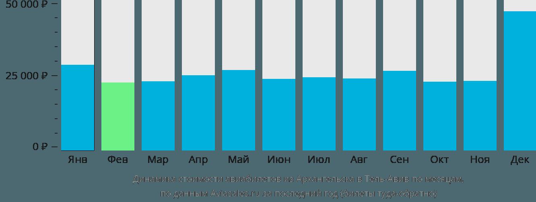 Динамика стоимости авиабилетов из Архангельска в Тель-Авив по месяцам