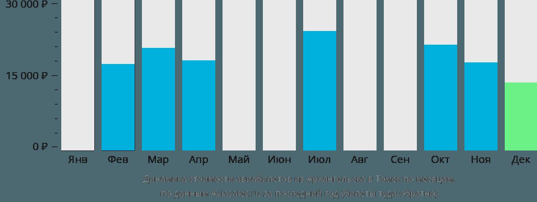 Динамика стоимости авиабилетов из Архангельска в Томск по месяцам