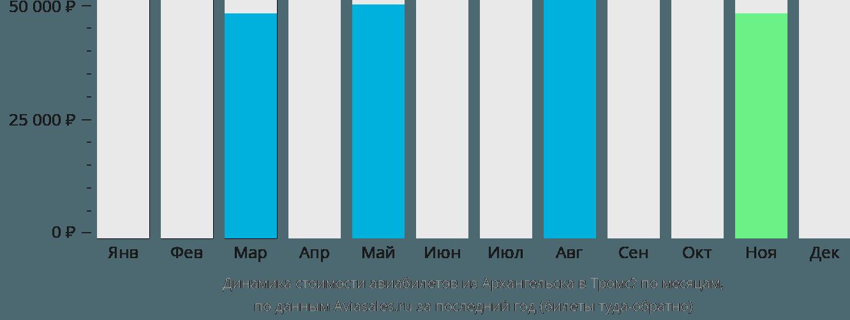 Динамика стоимости авиабилетов из Архангельска в Тромсё по месяцам