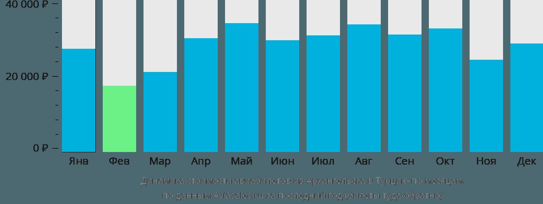 Динамика стоимости авиабилетов из Архангельска в Турцию по месяцам