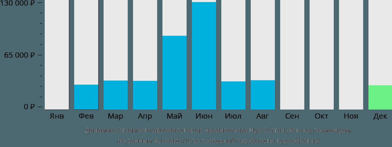 Динамика стоимости авиабилетов из Архангельска в Астану по месяцам