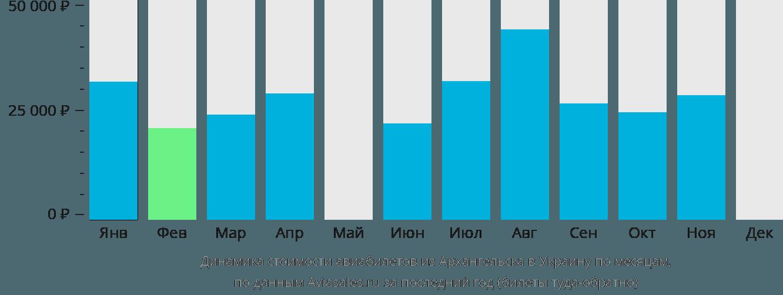Динамика стоимости авиабилетов из Архангельска в Украину по месяцам