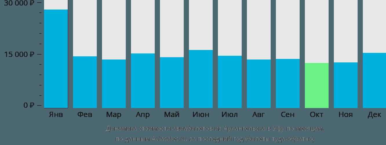 Динамика стоимости авиабилетов из Архангельска в Уфу по месяцам