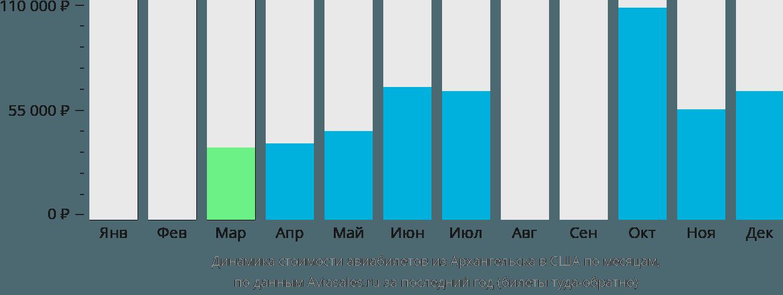 Динамика стоимости авиабилетов из Архангельска в США по месяцам