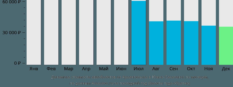 Динамика стоимости авиабилетов из Архангельска в Южно-Сахалинск по месяцам