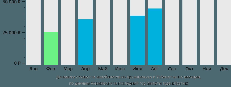 Динамика стоимости авиабилетов из Архангельска в Узбекистан по месяцам