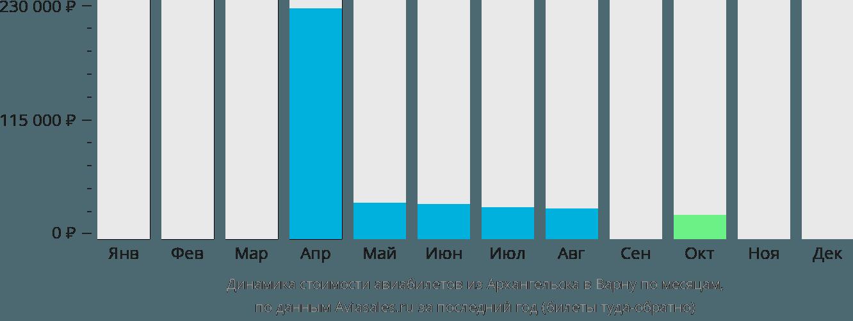 Динамика стоимости авиабилетов из Архангельска в Варну по месяцам