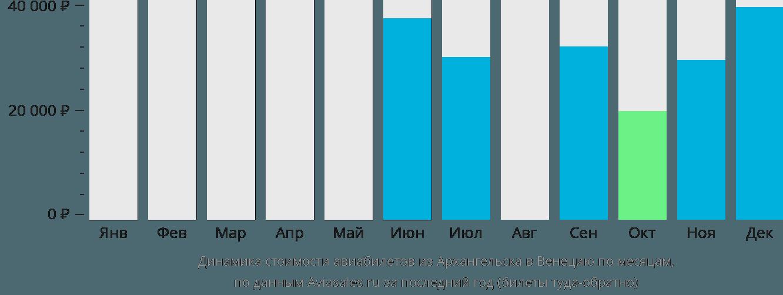 Динамика стоимости авиабилетов из Архангельска в Венецию по месяцам