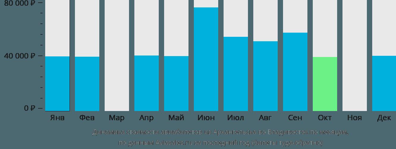 Динамика стоимости авиабилетов из Архангельска во Владивосток по месяцам
