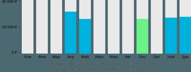 Динамика стоимости авиабилетов из Архангельска в Варшаву по месяцам
