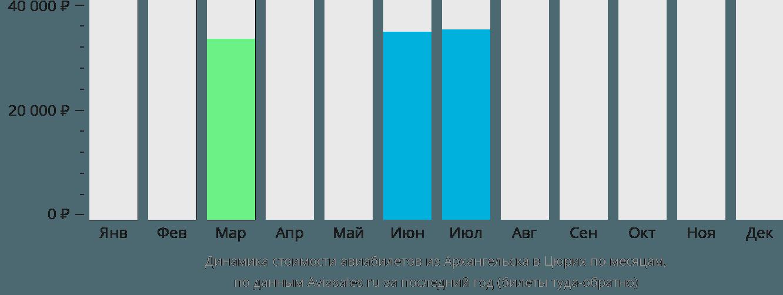 Динамика стоимости авиабилетов из Архангельска в Цюрих по месяцам