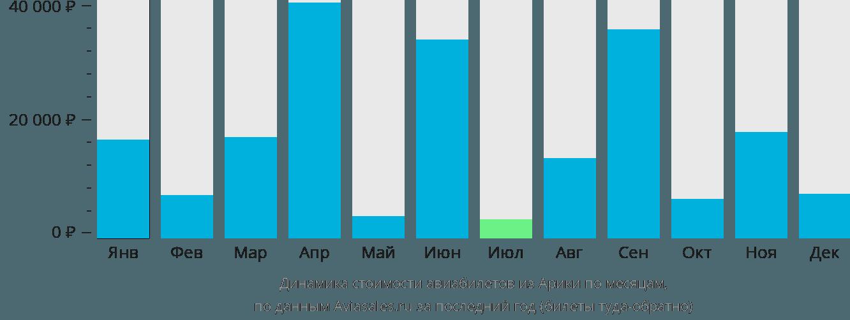 Динамика стоимости авиабилетов из Арики по месяцам